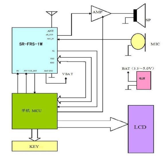 نقشه واکی تاکی قوی و ساخت فرستنده و گیرنده صدا و داده SR_FRS_1WU برد بالا