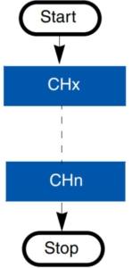 آموزش ADC، تبدیل آنالوگ به دیجیتال چند کانال متوالی
