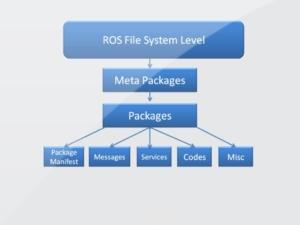 آموزش ros سیستم فایل