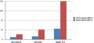 حافظه eMMC در مقایسه با sd