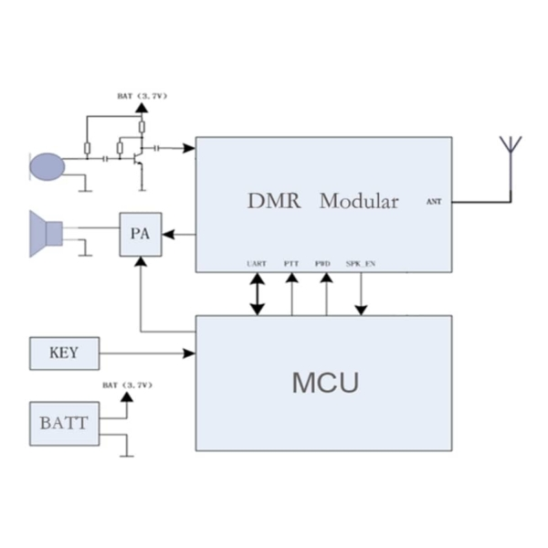 نقشه و ساخت ماژول واکی تاکی دیجیتال SR_DMR_2WU بعنوان فرستنده و گیرنده رادیویی صدا و داده