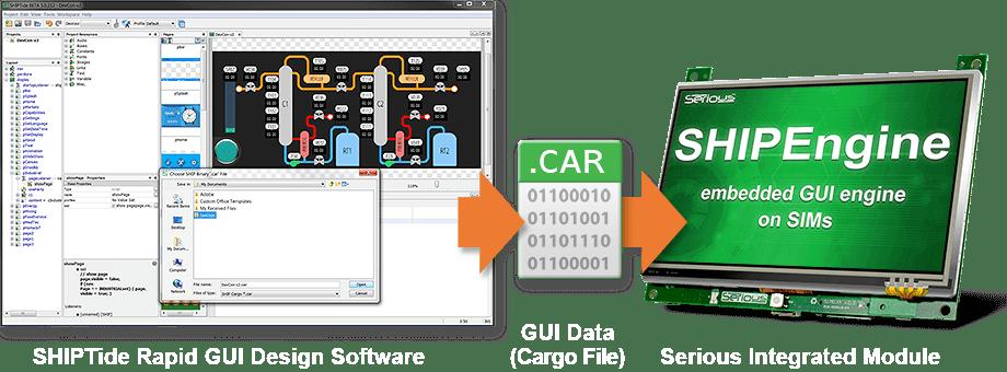 طراحی GUI یا HMI پنل صنعتی با SHIPTide