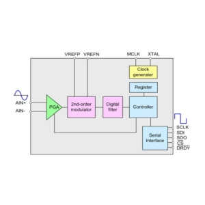 دیاگرام مبدل آنالوگ به دیجیتال ADC CS1180