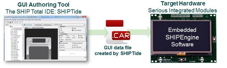 فراخوانی نمایشگر صنعتی(GUI) در HMI های SHIPEngine