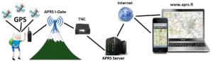 ماژول فرستنده و گیرنده ارسال داده و وضعیت اضطراری