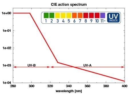 مقادیر شاخص فرابنفش در طبق CIE