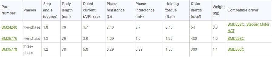 راهنمای انتخاب استپ موتور مناسب برای cnc و کارهای صنعتی