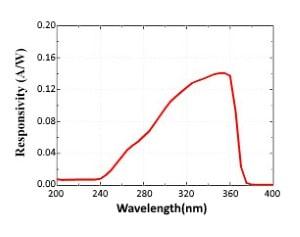 طیف پاسخ سنسور فرابنفش UV از 200nm-370nm