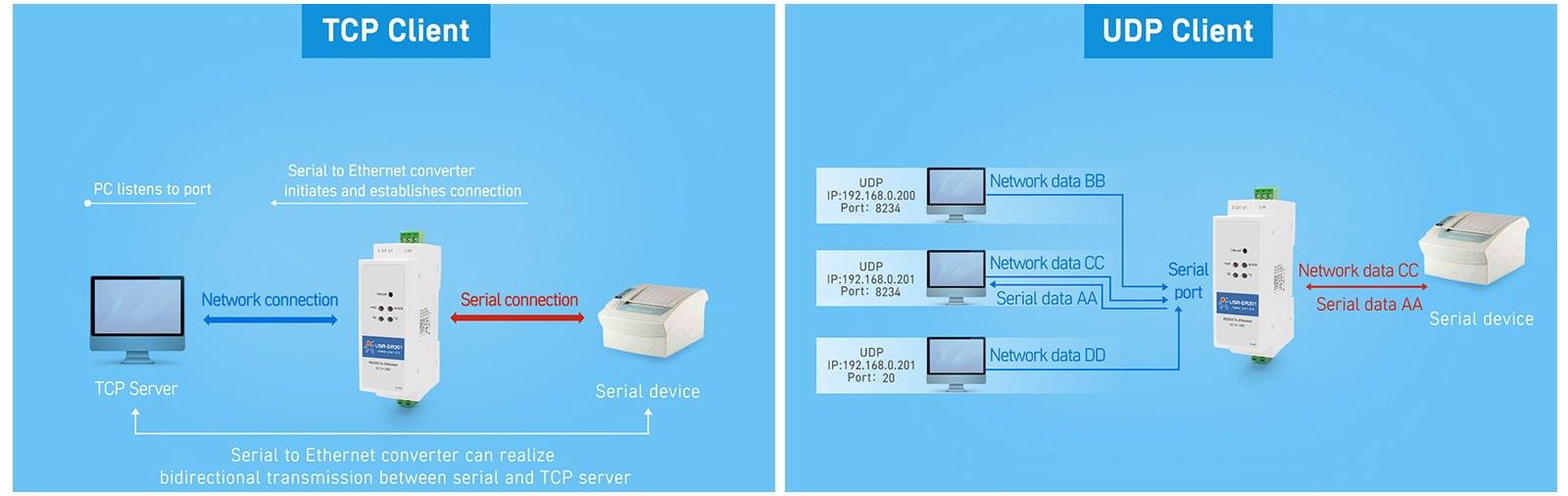 تبدیل شبکه به سریال 485 TCP UDP