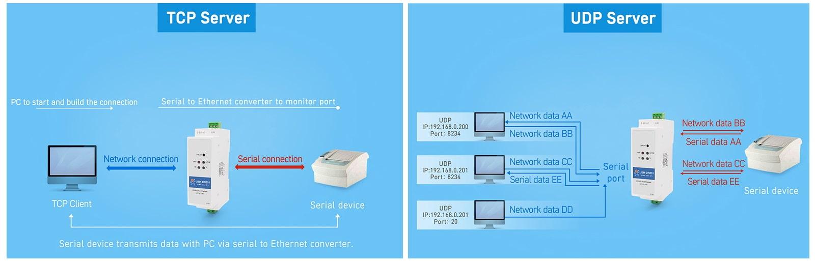 مبدل پورت سریال به اترنت TCP UDP