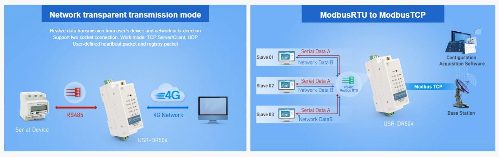 ماژول صنعتی USR-DR504-E برای انتقال داده RS485 به 4G