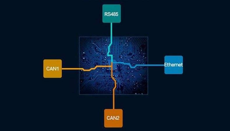 تبدیل کن به پروتکل های RS485 و شبکه