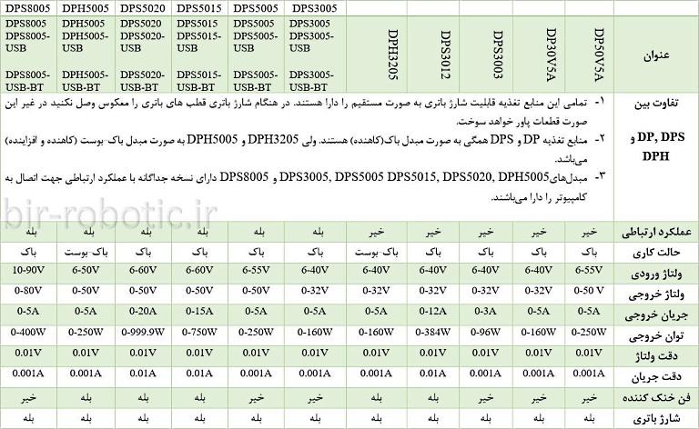 ویژگیهای منابع تغذیه DPS,DPH,DP