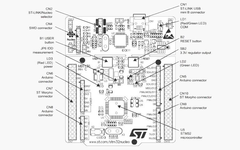 برد توسعه NUCLEO-F411RE