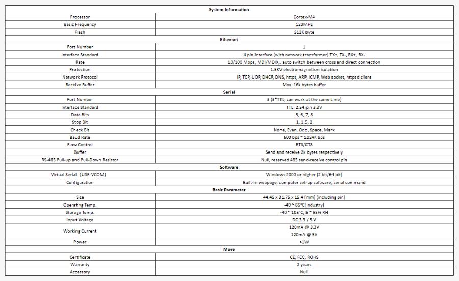 جدول مشخصات ماژول مبدل اترنت به سریال مدل USR-TCP232-ED2