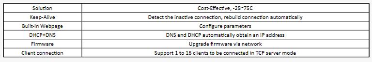 ماژول مبدل سریال به اترنت مدل USR-TCP232-T2