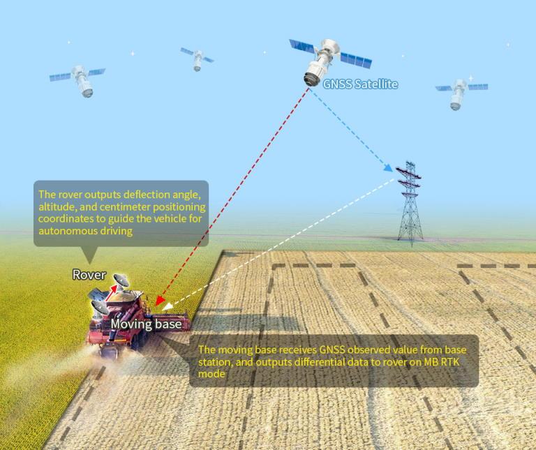 ماژول جی پی اس RTK مدل ZED-F9P کاربرد در کشاورزی